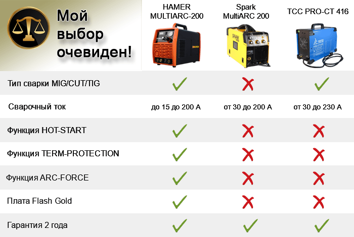 сравнение multiarc-200 evolution