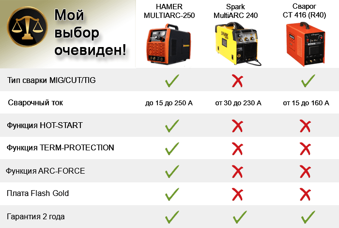 сравнение multiarc-250 evolution